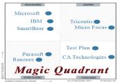 Magic Quadrant برای تست اتومات